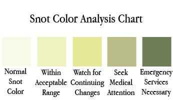 A chart showing different snot colors
